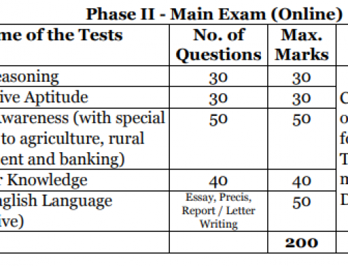 NABARD Development Assistant Exam Syllabus -Prelims,Mains,Pattern