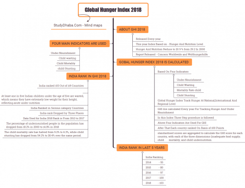 Global Hunger Index 2018 Mind Map -Global Hunger Index 2018 India Ranking