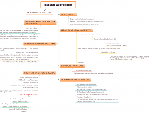 Inter State Water Dispute Mind Map UPSC – Mind Maps For UPSC 2019