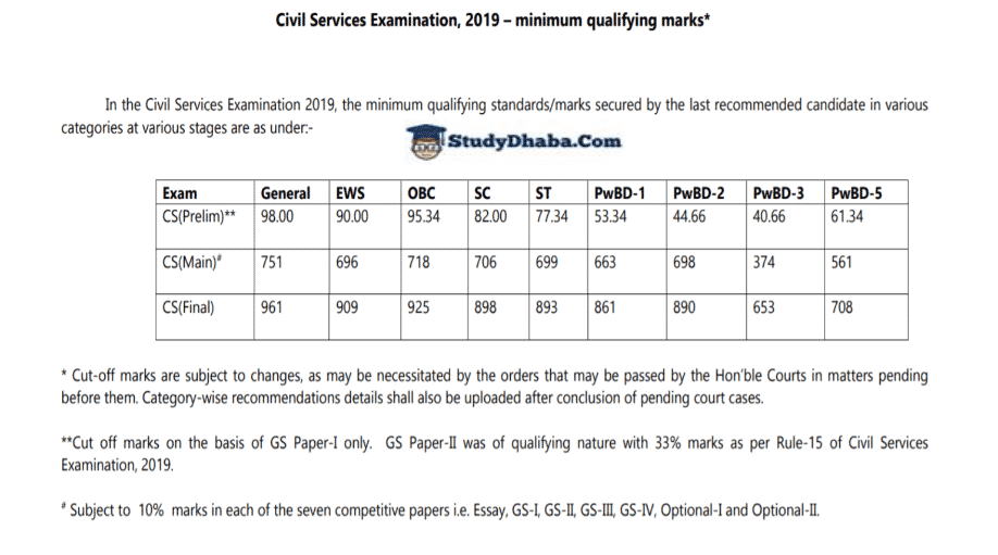 UPSC 2019 Category Wise Cut Off Pdf | Prelims, Mains, Final Cut Off