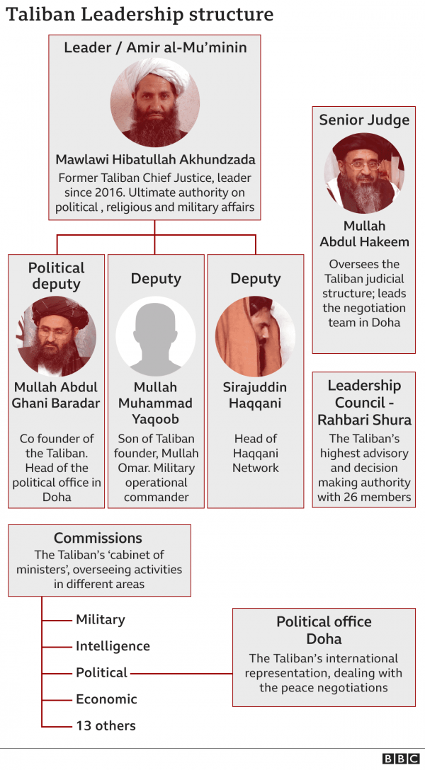 Taliban Afghanistan Issue UPSC Pdf   Impact On India